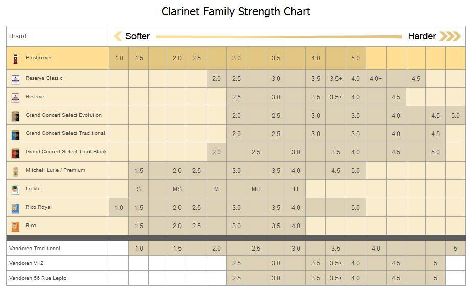 Clarinet Reed Chart